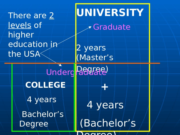 COLLEGE 4 years  Bachelor's Degree UNIVERSITY  2 years  (Master's Degree)