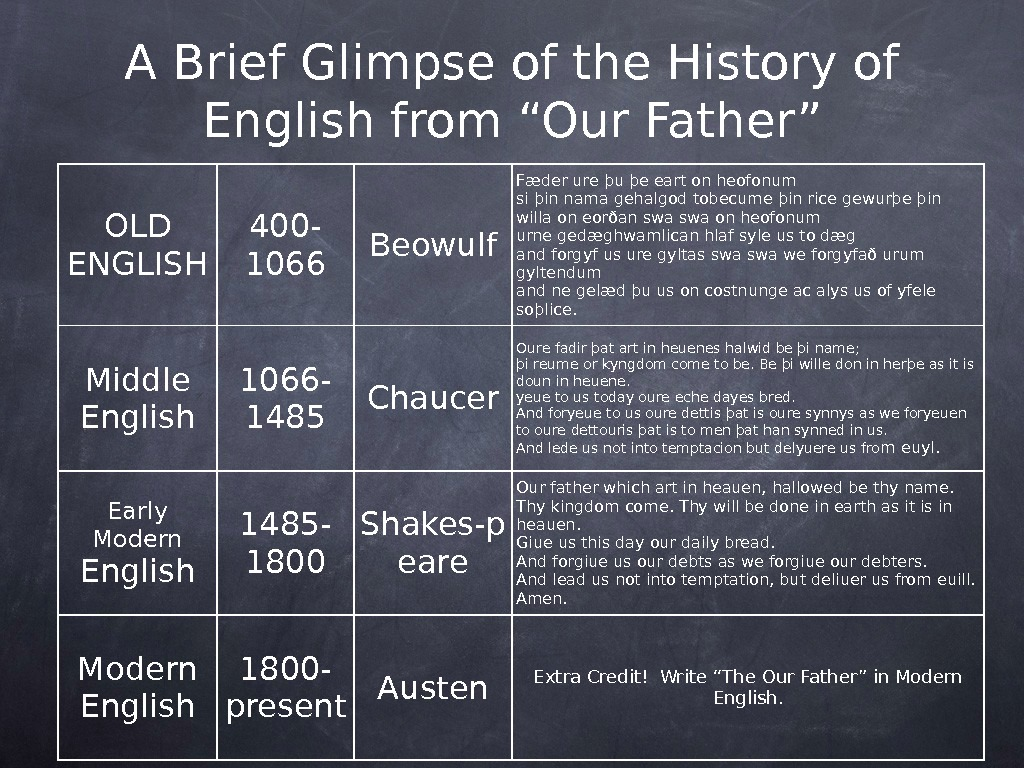 "A Brief Glimpse of the History of English from ""Our Father"" OLD ENGLISH 400 - 1066"