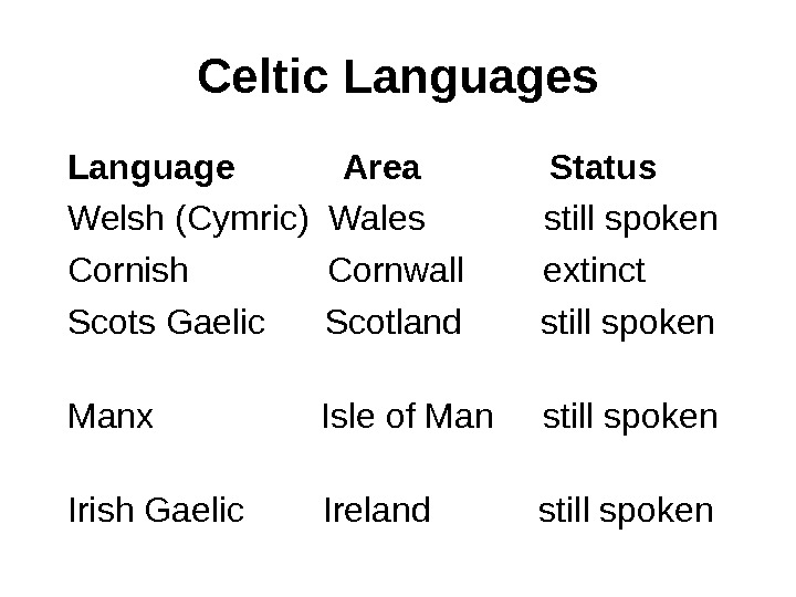Celtic Languages  Language    Area    Status  Welsh (Cymric)