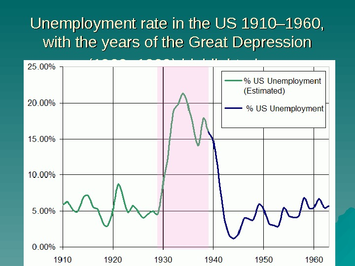 Unemployment rate in the US 1910– 1960,  with the years of the Great