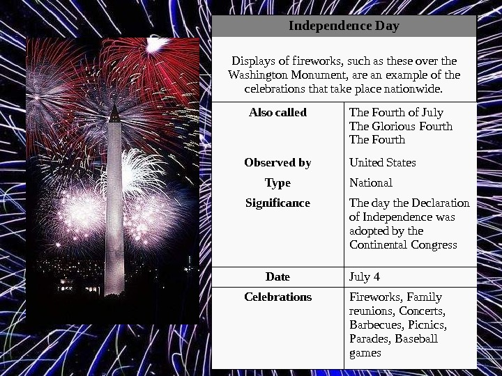 Independence Day Displays of fireworks, such as these over the Washington Monument, are an