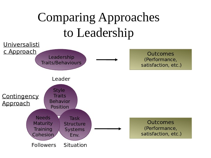 Comparing Approaches to Leadership Universalisti c Approach Contingency Approach Followers Leader Situation. Leadership Traits/Behaviours Style Traits