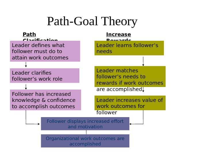 Path Clarification Increase Rewards Leader defines what follower must do to attain work outcomes Leader clarifies
