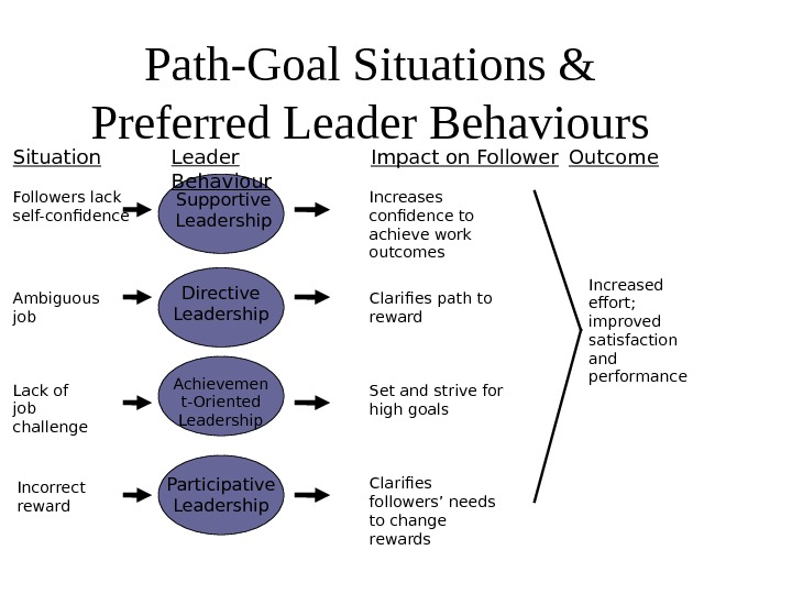 Path-Goal Situations & Preferred Leader Behaviours Situation Leader Behaviour Impact on Follower Outcome Supportive Leadership Directive