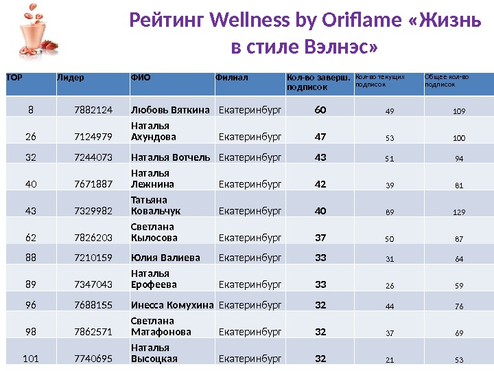 Рейтинг Wellness by Oriflame  «Жизнь в стиле Вэлнэс» TOP Лидер ФИО Филиал Кол-во заверш.