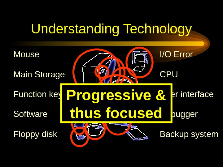 Understanding Technology Floppy disk User interface. CPUI/O Error Backup system. Software. Mouse Debugger. Function key