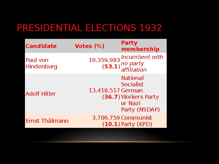 PRESIDENTIAL ELECTIONS 1932 Candidate Votes () Party membership Paul von Hindenburg 19, 359, 983 ( 53.