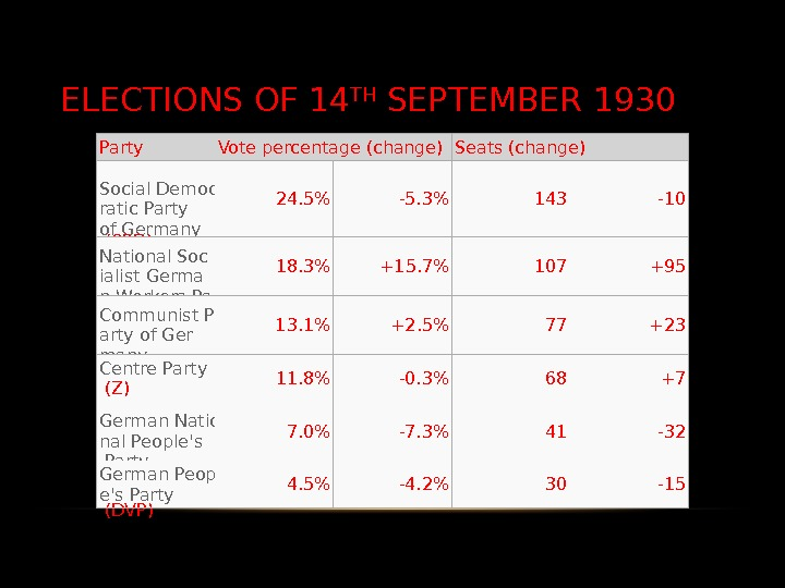 ELECTIONS OF 14 TH SEPTEMBER 1930 Party Vote percentage (change) Seats (change) Social Democ ratic Party