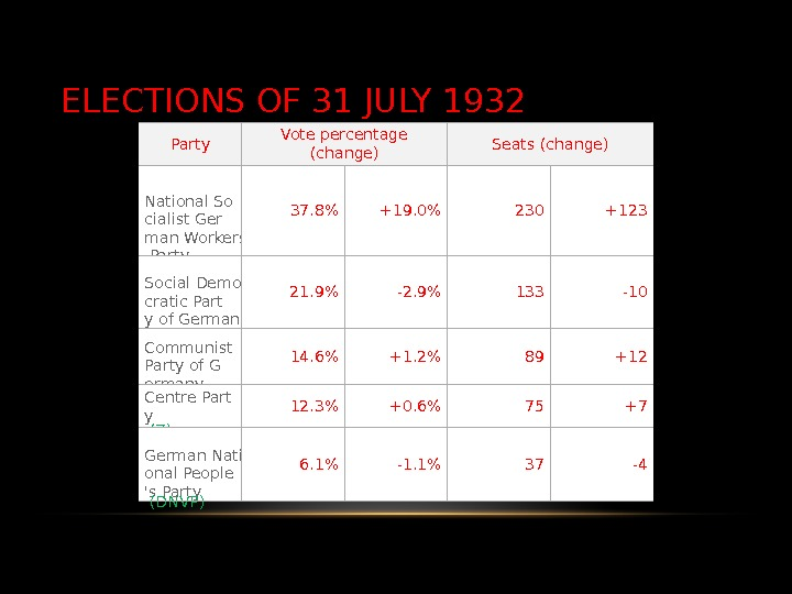ELECTIONS OF 31 JULY 1932 Party Vote percentage (change) Seats (change) National So cialist Ger man