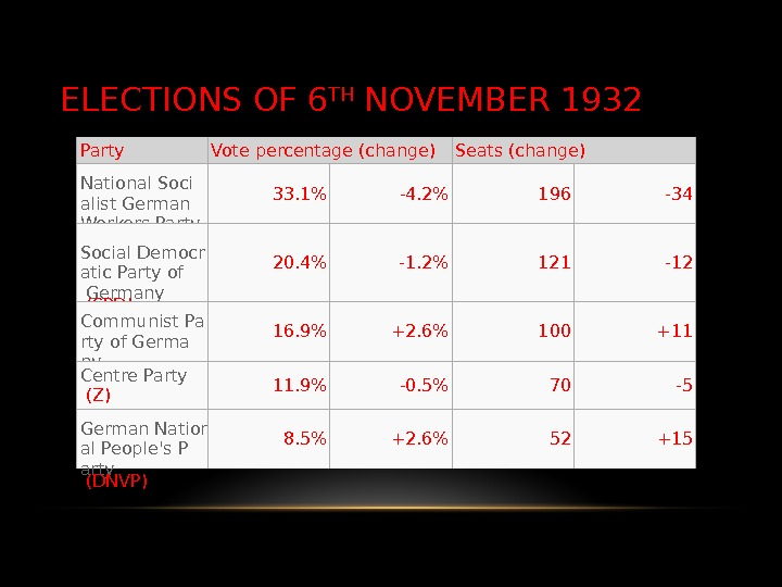 ELECTIONS OF 6 TH NOVEMBER 1932 Party Vote percentage (change) Seats (change) National Soci alist German