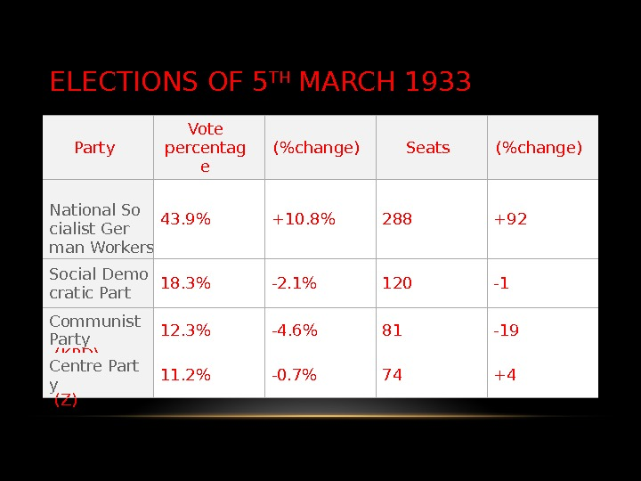 ELECTIONS OF 5 TH MARCH 1933 Party Vote percentag e (change) Seats (change) National So cialist
