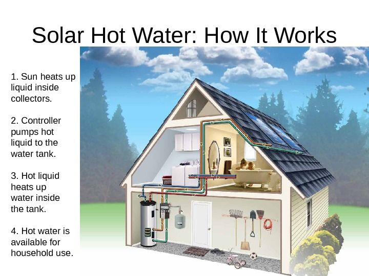 Solar Hot Water: How It Works 1. Sun heats up liquid inside collectors. 2.