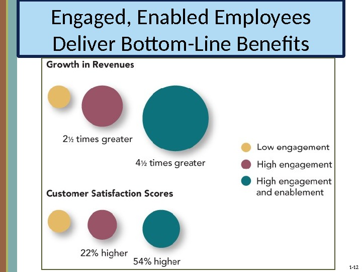1 - 12 Engaged, Enabled Employees Deliver Bottom-Line Benefits