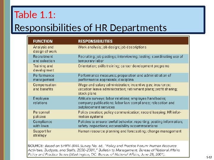 1 - 13 Table 1. 1: Responsibilities of HR Departments