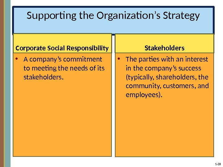 1 - 28 Supporting the Organization's Strategy Corporate Social Responsibility • A company's commitment to meeting