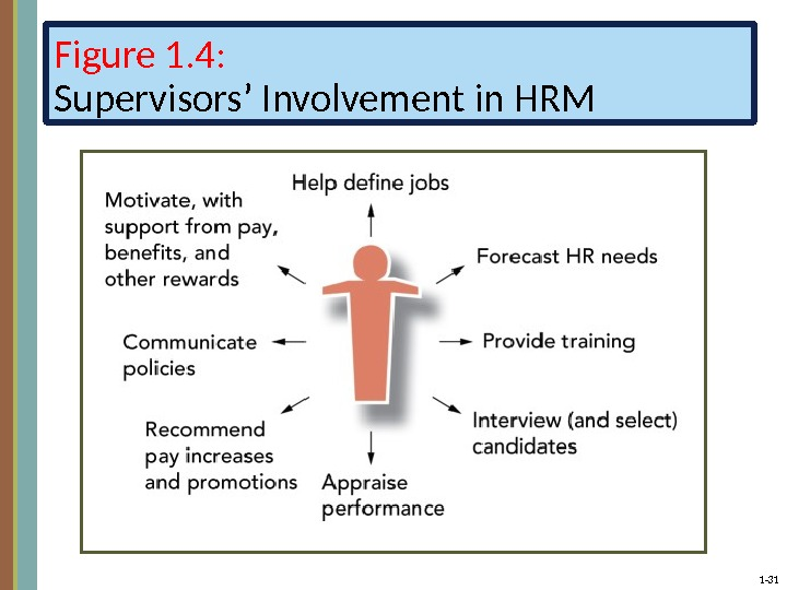 1 - 31 Figure 1. 4: Supervisors' Involvement in HRM