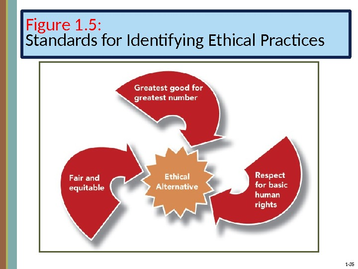 1 - 35 Figure 1. 5: Standards for Identifying Ethical Practices