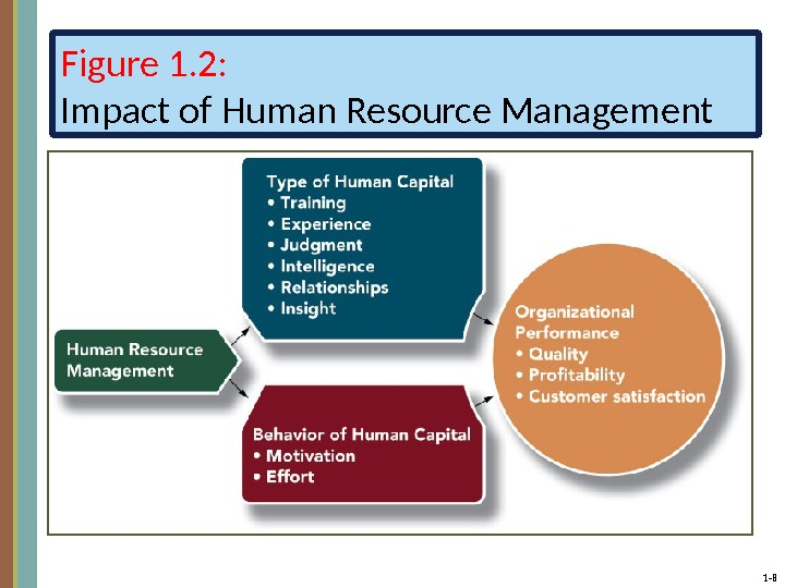 1 - 8 Figure 1. 2: Impact of Human Resource Management