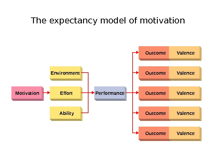 The expectancy model of motivation Environment Motivation Effort Performance Ability Outcome Valence