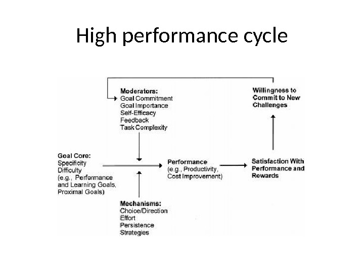 High performance cycle