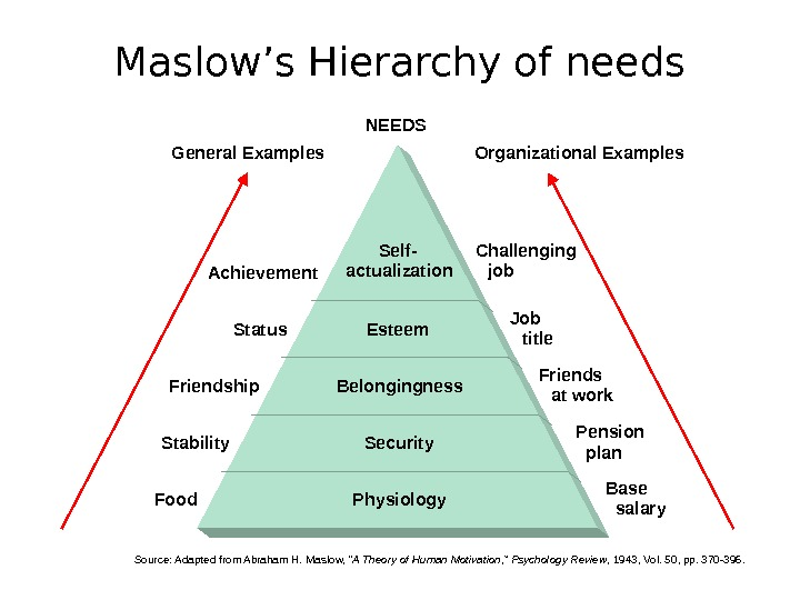 Maslow's Hierarchy of needs Self- actualization Esteem Belongingness Security Physiology. Food Achievement Status Friendship Stability Job