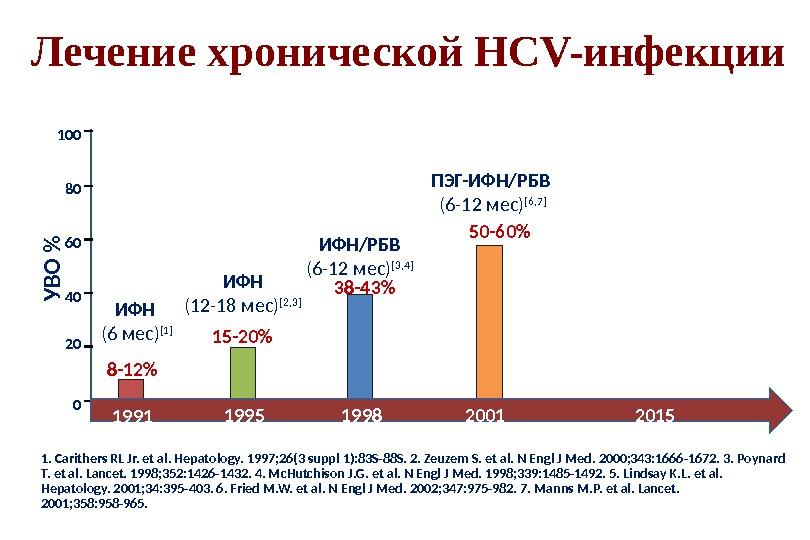 Лечение хронической HCV-инфекции 02040 6080100 8-12%У В О % 15-20% 38-43% 50-60% ИФН (6 мес) [1]