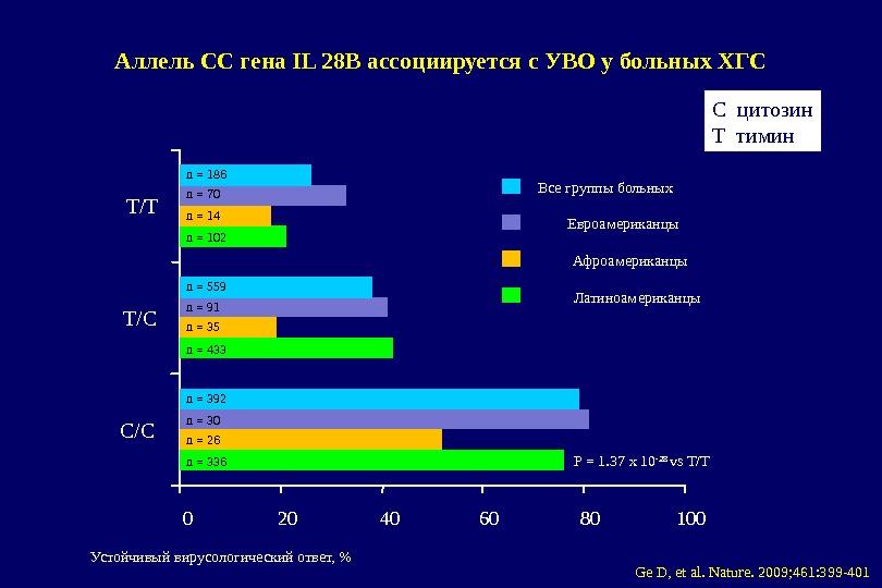 Аллель CС гена IL 28В ассоциируется с УВО у больных ХГС 0 20 40 60 80