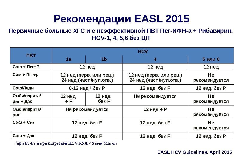 Рекомендации EASL 2015 Первичные больные ХГС и с неэффективной ПВТ Пег-ИФН-а + Рибавирин,  HCV-1, 4,