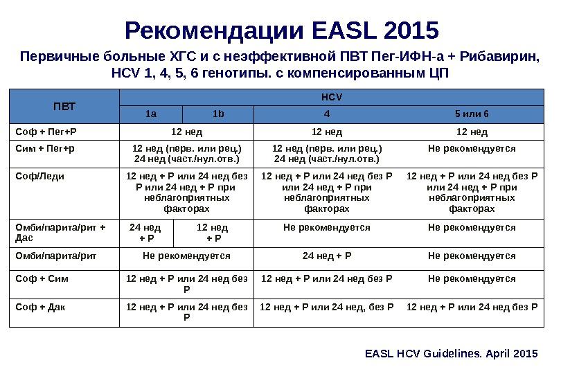 Рекомендации EASL 2015 Первичные больные ХГС и с неэффективной ПВТ Пег-ИФН-а + Рибавирин,  HCV 1,