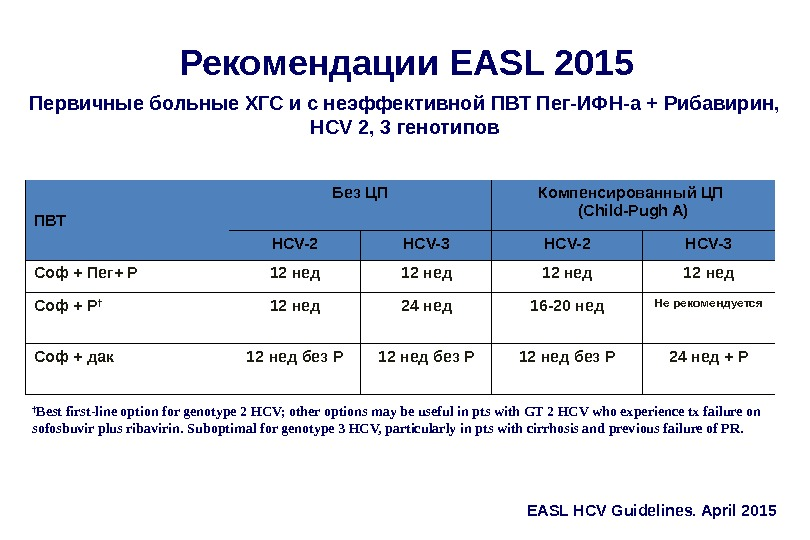 Рекомендации EASL 2015 Первичные больные ХГС и с неэффективной ПВТ Пег-ИФН-а + Рибавирин,  HCV 2,