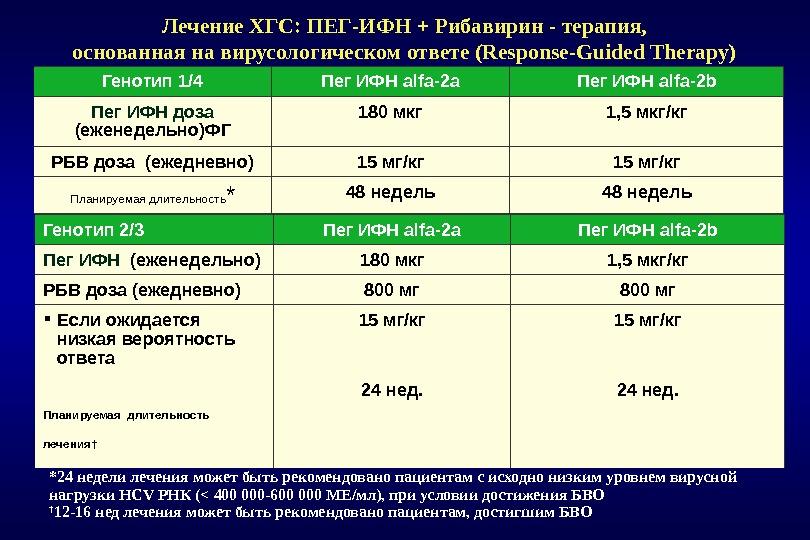 Лечение ХГС: ПЕГ-ИФН + Рибавирин - терапия,  основанная на вирусологическом ответе (Response-Guided Therapy) Генотип 1/4