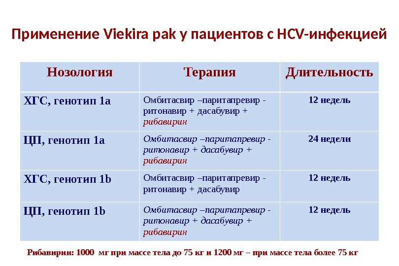 Применение Viekira pak у пациентов с HCV-инфекцией Нозология Терапия Длительность ХГС, генотип 1а Омбитасвир –паритапревир -