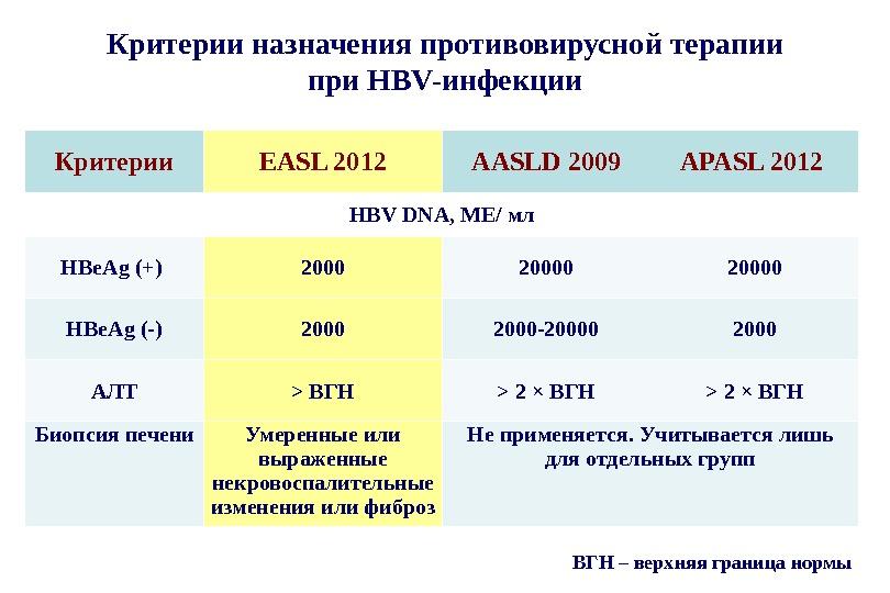 Критерии назначения противовирусной терапии  при HBV-инфекции Критерии EASL 2012 AASLD 2009 APASL 2012 HBV DNA,