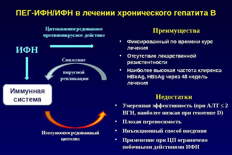 ПЕГ-ИФН/ИФН в лечении хронического гепатита В • Фиксированный по времени курс лечения • Отсутствие лекарственной резистентности
