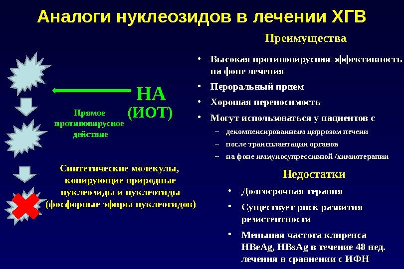 Аналоги нуклеозидов в лечении ХГВ • Высокая противовирусная эффективность на фоне лечения • Пероральный прием •