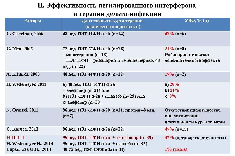 II. Эффективность пегилированного интерферона в терапии дельта-инфекции Авторы Длительность курса терапии  (количество пациентов, n) УВО,