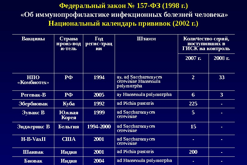 Федеральный закон № 157-ФЗ (1998 г. )  «Об иммунопрофилактике инфекционных болезней человека» Национальный календарь прививок
