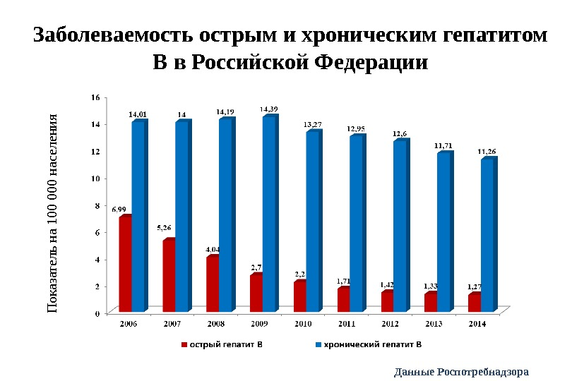 Заболеваемость острым и хроническим гепатитом В в Российской Федерации. П оказател ь н а 1 00