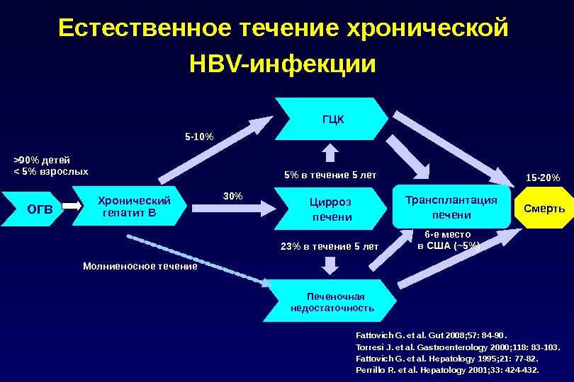 Естественное течение хронической HBV-инфекции  Fattovich G. et al. Gut 2008; 57: 84-90. Torresi J. et