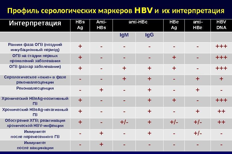 Интерпретация HBs Ag Anti- HBs anti -HBc H B e Ag anti - HBe HBV DNA