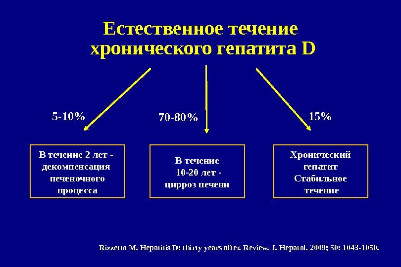 5-10% В течение 2 лет - декомпенсация печеночного процесса В течение  10-20 лет - цирроз