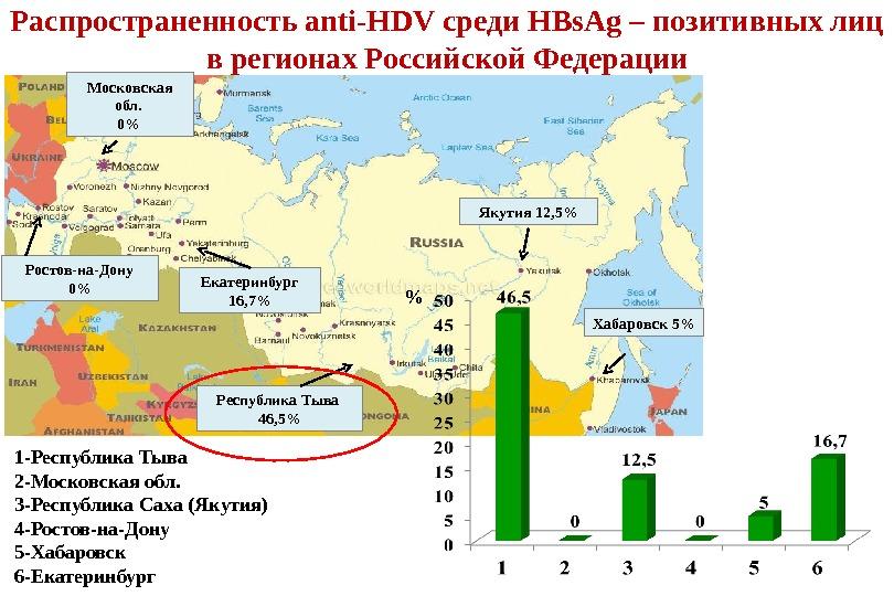 Распространенность anti-HDV среди HBs. Ag – позитивных лиц в регионах Российской Федерации 1-Республика Тыва 2-Московская обл.