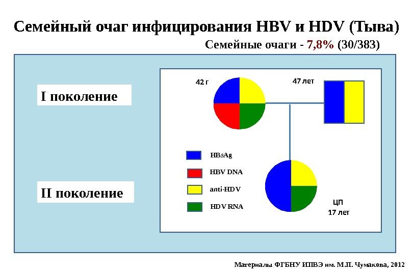 Семейный очаг инфицирования HBV и HDV (Тыва) HBs. Ag аnti-HDV RNAI поколение II поколение Семейные очаги