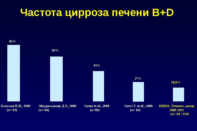 65% 43% 27% 20, 6%Частота цирроза печени В+D Блохина Н. П. , 1989