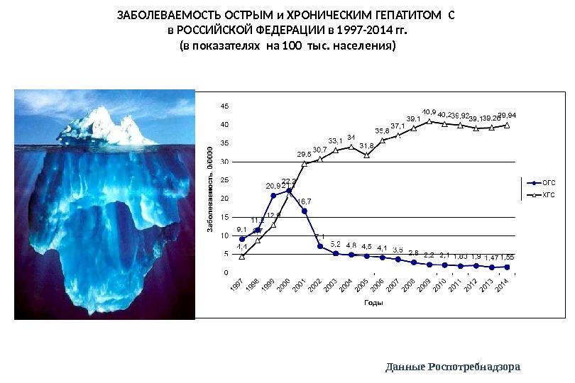 ЗАБОЛЕВАЕМОСТЬ ОСТРЫМ и ХРОНИЧЕСКИМ ГЕПАТИТОМ С в РОССИЙСКОЙ ФЕДЕРАЦИИ в 1997-2014 гг. (в показателях на 100