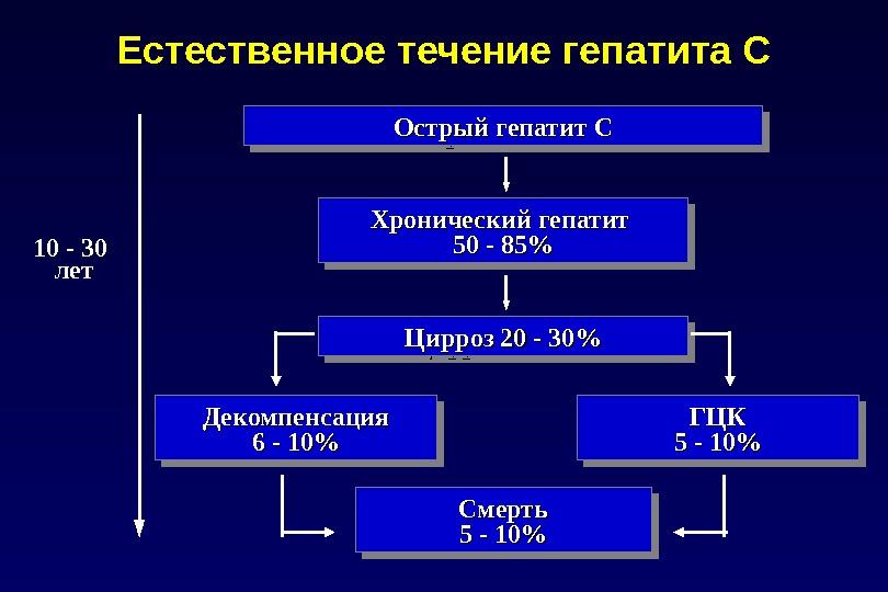 Естественное течение гепатита С Острый гепатит C C Хронический гепатит  50 - 85%50 - 85%