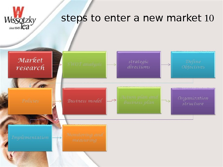 10 steps to enter a new market