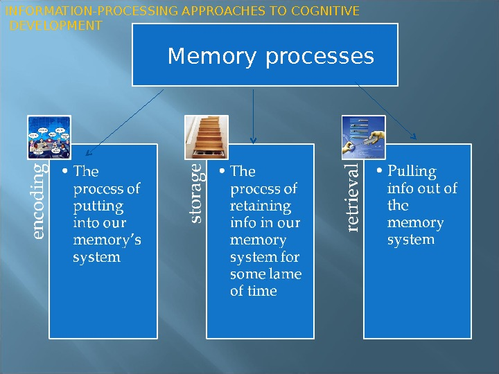 Memory processes. INFORMATION-PROCESSING APPROACHES TO COGNITIVE  DEVELOPMENT