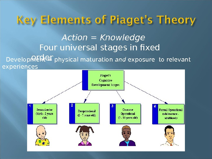 Action = Knowledge Four universal stages in fixed order  Development =