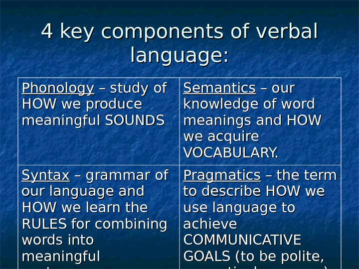 4 key components of verbal language: Phonology – study of HOW we produce meaningful SOUNDS Semantics
